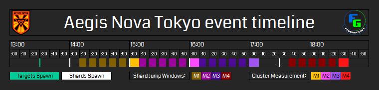 Aegis Nova Tokyo event timeline.png