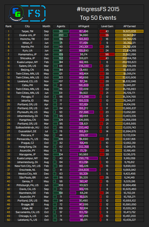 Top-50-Events.png