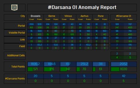 ダルサナ・アノマリー 01および02 戦績概要