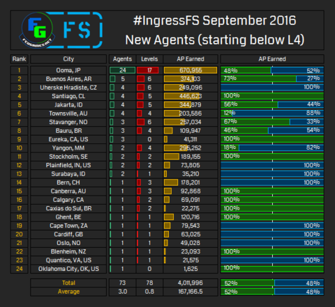 ファーストサタデー Sep-2016 集計結果発表