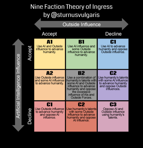 九陣営理論