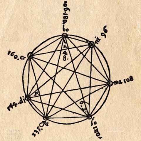 シェイパー・セプティサイクルに関するシューベルトの考察