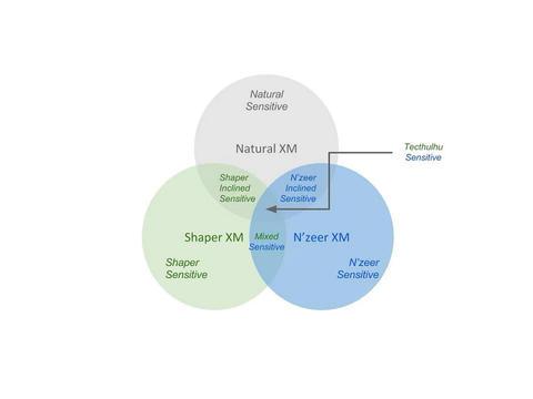 センシティブ分類の拡大理論