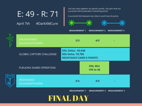 ダークエックスエムの脅威と対処法:第4日目グローバル計測結果
