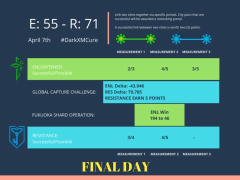 ダークエックスエムの脅威と対処法:第4日目第3計測結果(1)