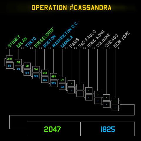 カサンドラ・マニラ:レジスタンス勝利