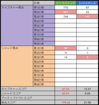 アバドンプライム:高雄第3計測 E178.44-21.56R