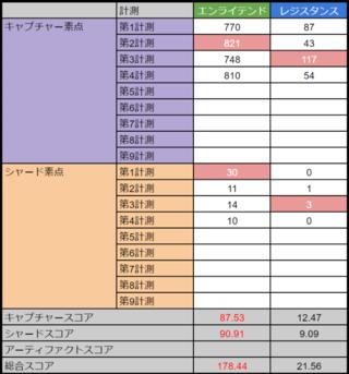アバドンプライム:高雄第4計測 E178.44-21.56R
