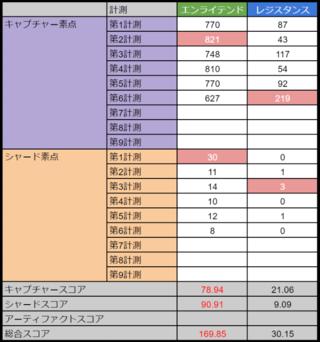 アバドンプライム:高雄第6計測 E169.85-30.15R
