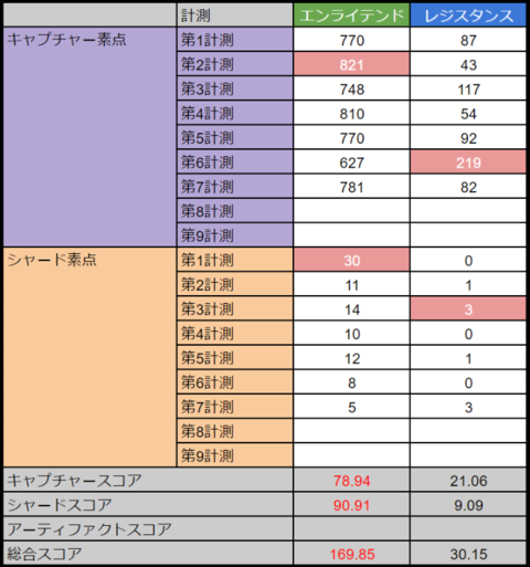 アバドンプライム:高雄第7計測 E169.85-30.15R