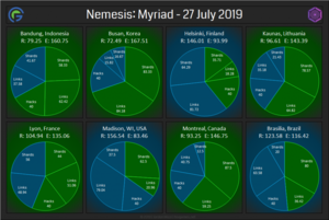 Nemesis-Myriad-Full-Results-1024x685.png