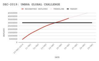 アンブラ・グローバルチャレンジの進捗(5)