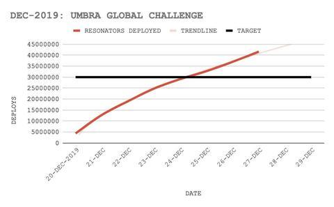 アンブラ・グローバルチャレンジの進捗(6)