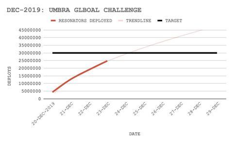 アンブラ・グローバルチャレンジの進捗(2)