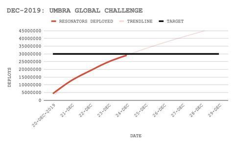 アンブラ・グローバルチャレンジの進捗(3)