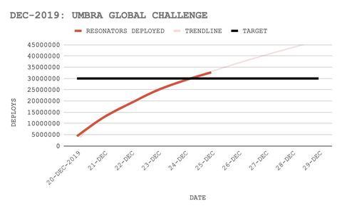 アンブラ・グローバルチャレンジの進捗(4)