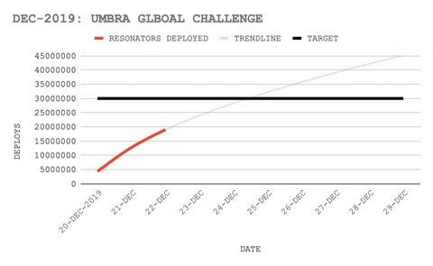 アンブラ・グローバルチャレンジの進捗