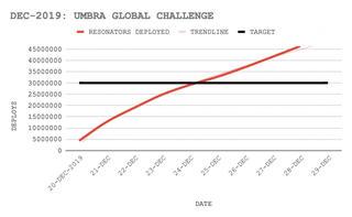 アンブラ・グローバルチャレンジの進捗(7)