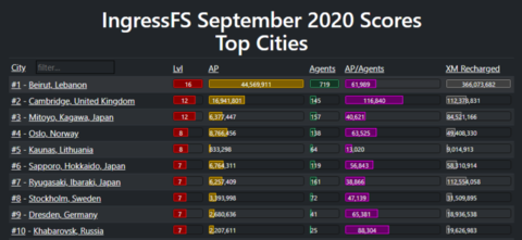 ファーストサタデー Sep-2020:結果発表