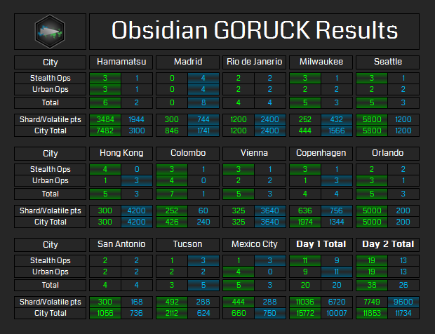 Goruck-results.png